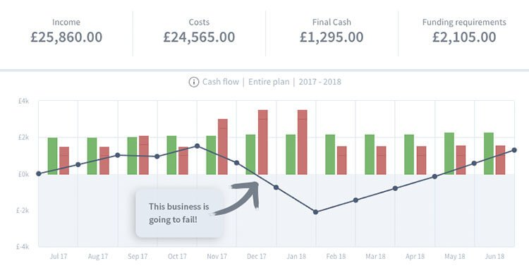 How To Forecast Your Startup Or Businesss Cash Flow