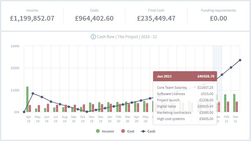 brixx cash flow chart project management and timeline