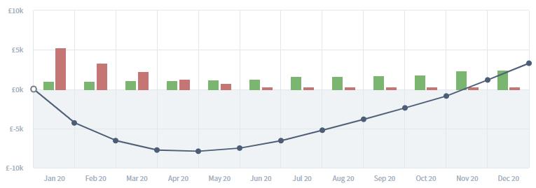 Cash flow burn rate for startup cash flow