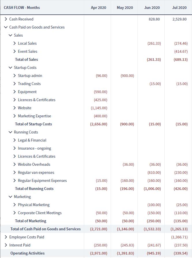 Startup cash flow operating activities breakdown