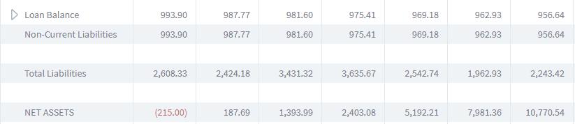 balance sheet brixx non-current liabilities