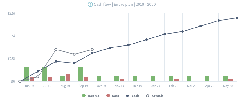 Cash flow chart actuals vs forecast