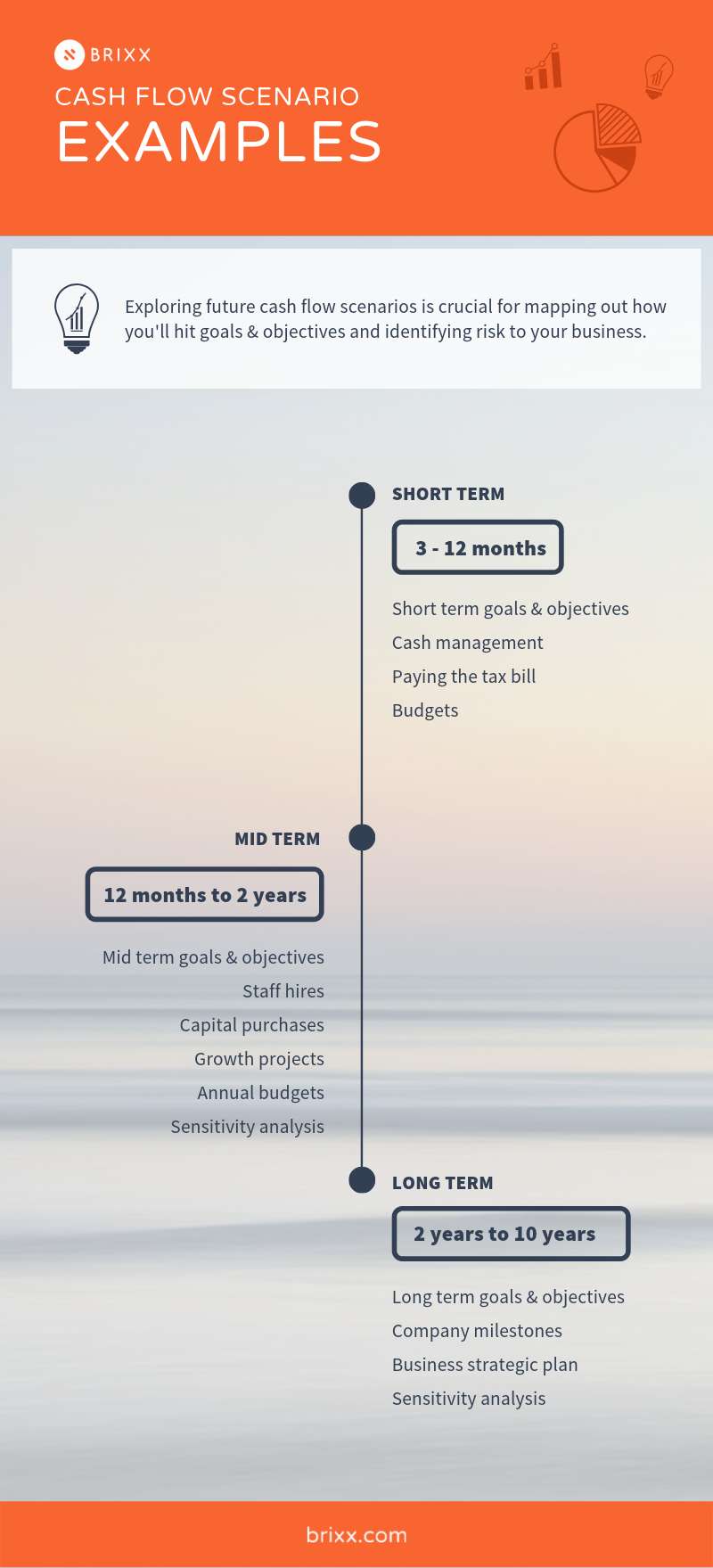 Cash flow forecast analysis scenario examples infographic