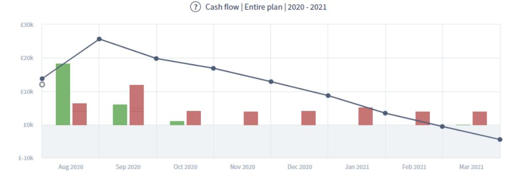 Cash flow chart showing end of peak season cash reserve requirements