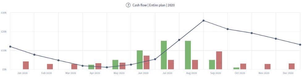 Cash flow forecast chart of a season business 2