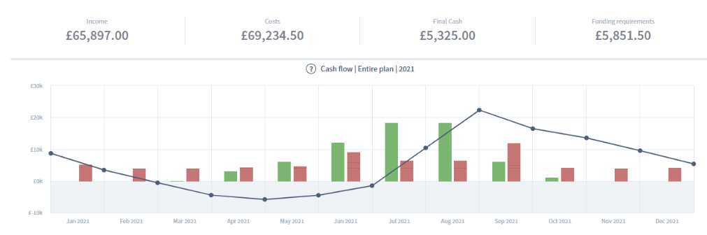 Cash flow forecast chart of a season business