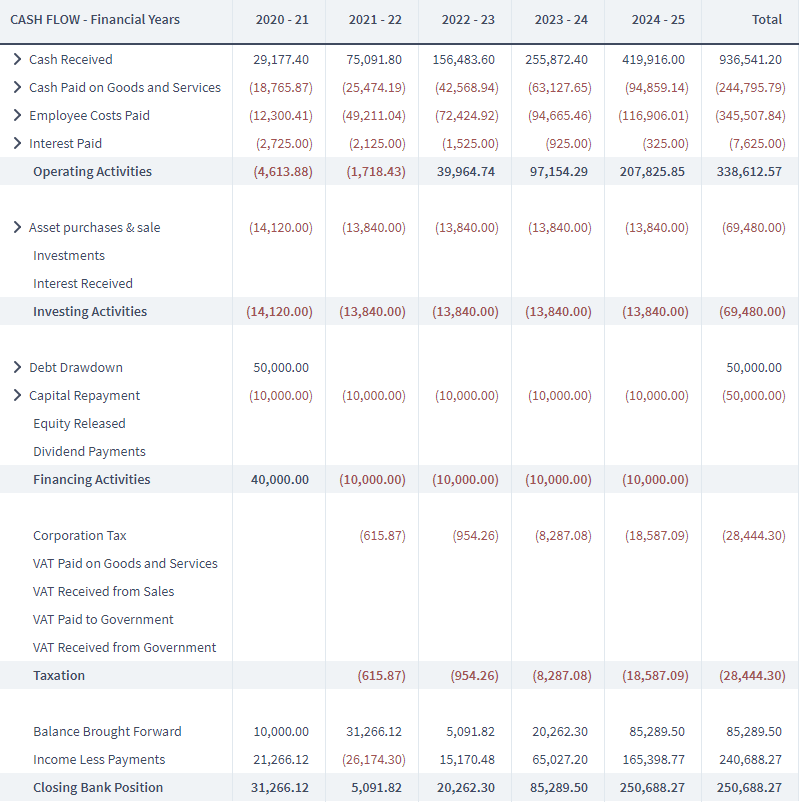 screenshot of a cash flow spreadsheet