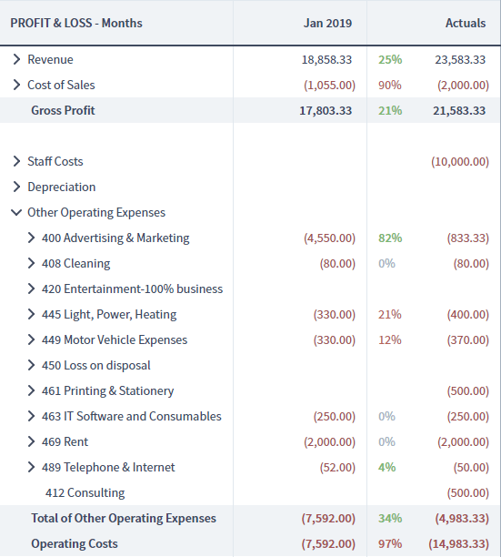 Brixx profit & loss report with Xero actuals