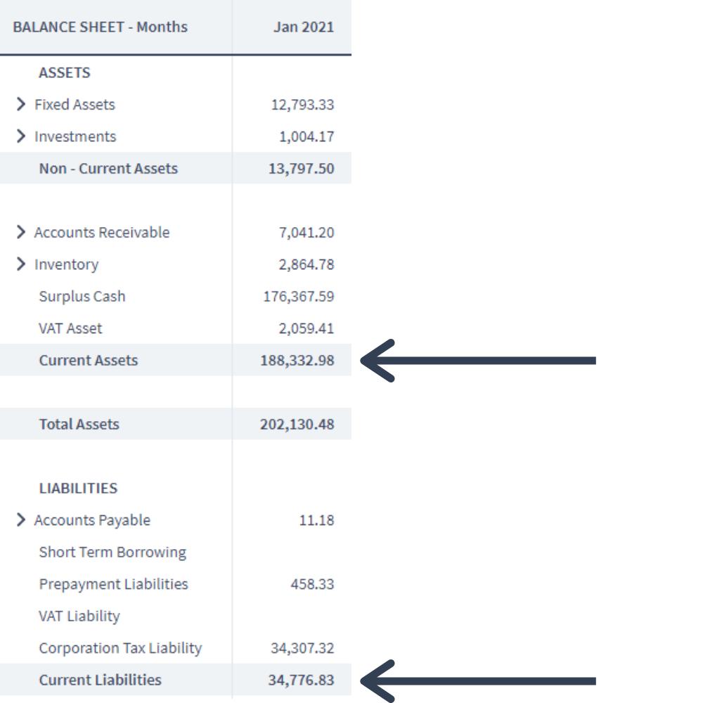 current assets on balance sheet