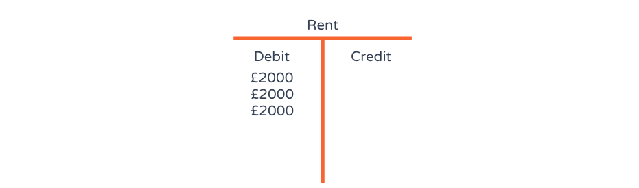A t-account explained with an example of a rent credit and debit