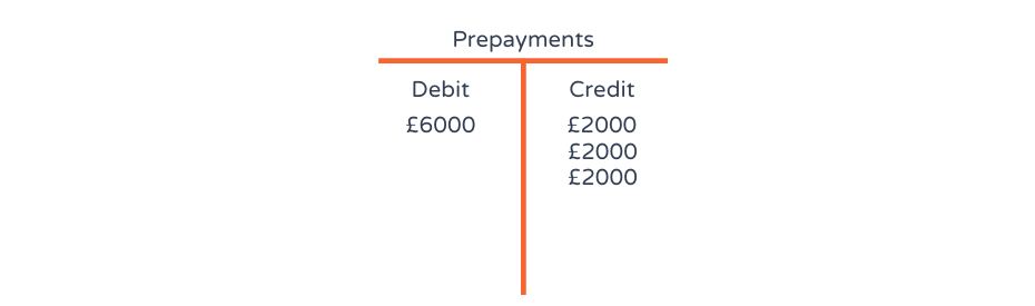 T-accounts explained with an example of a prepayment debit and credit